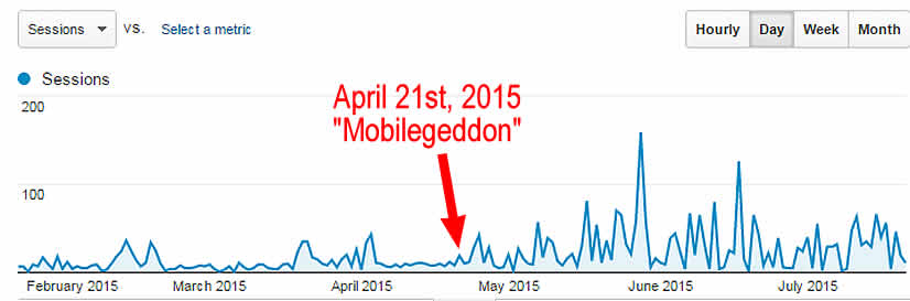 mobilegeddon-recap-2